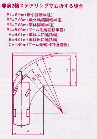 旋回半径 - 高精度計算サイト