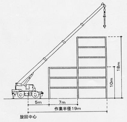 作業半径揚程図の見方【移動式クレーンの辞典】
